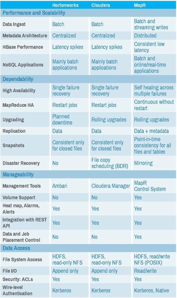 Cloudera-vs-HortonWorks-vs-MapR